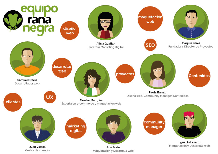 Los profesionales en diseño web, desarrollo web y marketing digital en Rana Negra