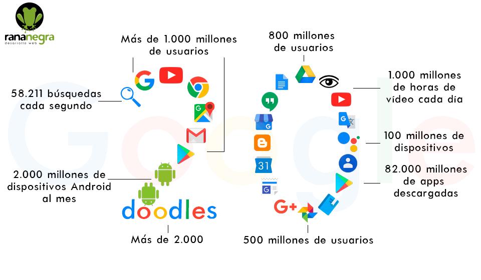 20 Aniversario Google