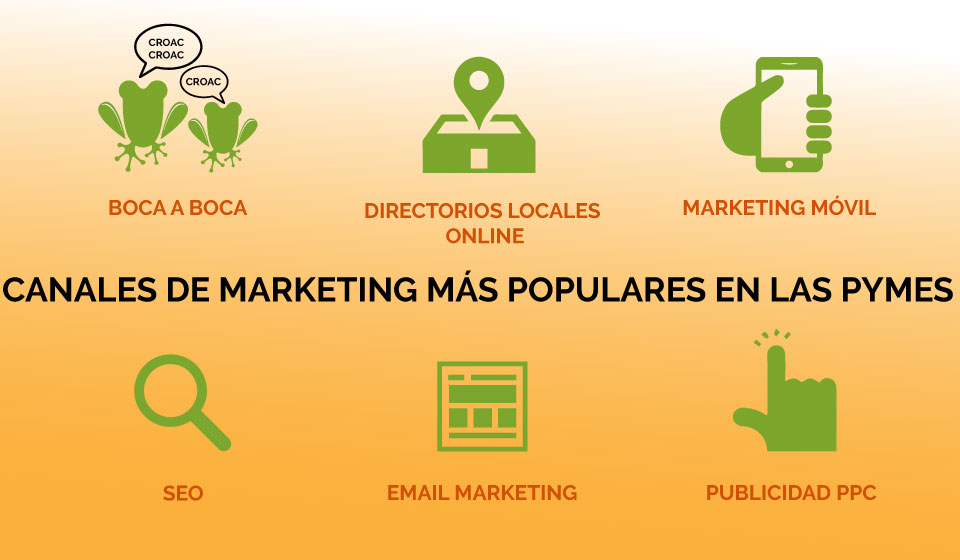 Marketing digital y PYMES