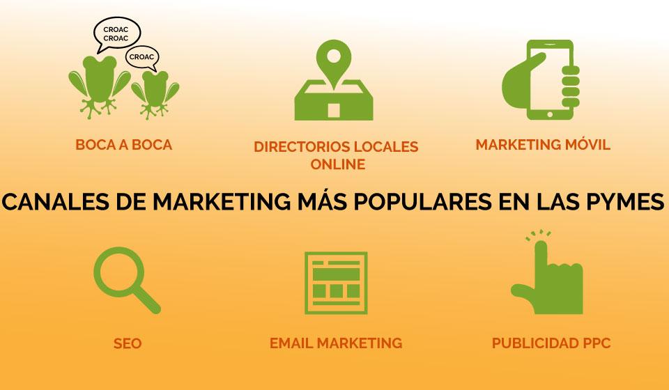 Marketing digital y PYMES